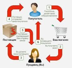 товары дропшиппинг украина